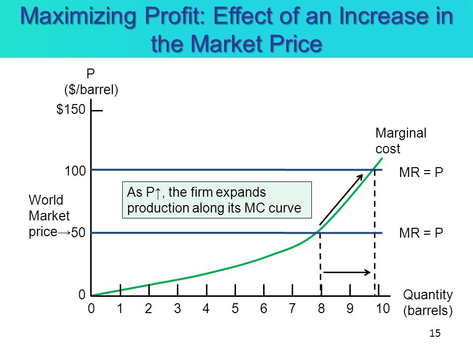 Maximizing Profit: Effect of an Increase in the Market Price