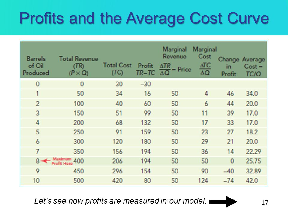 Profits and the Average Cost Curve