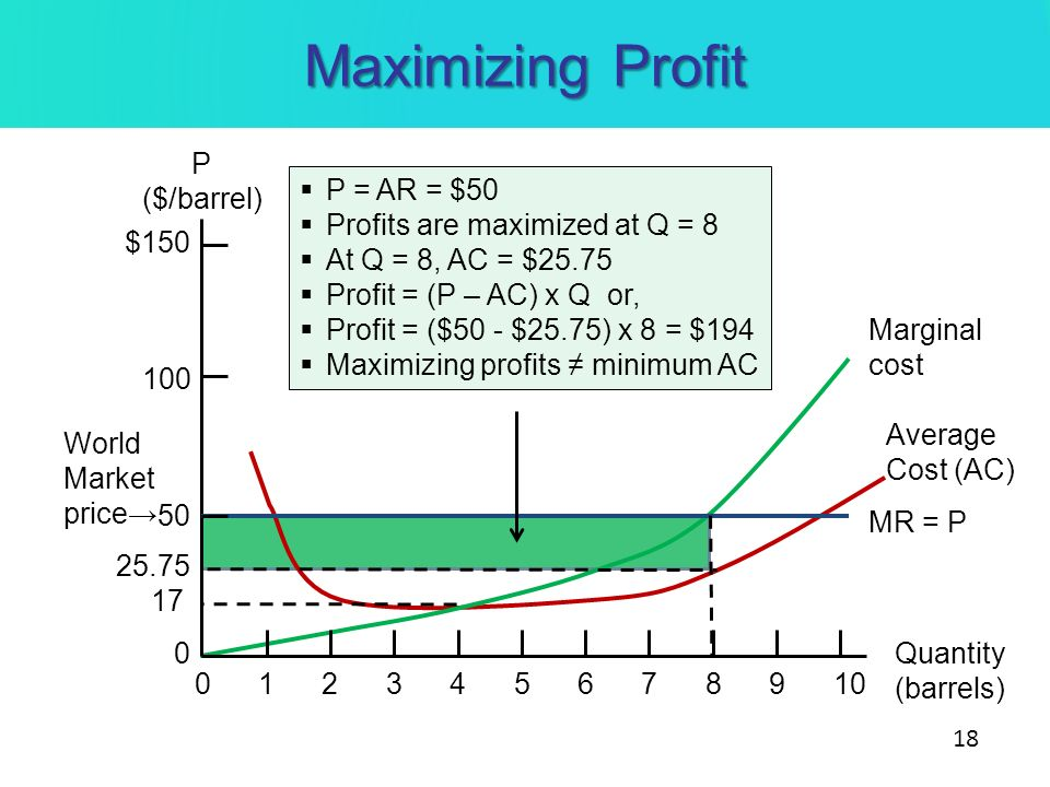 Maximizing Profit P ($/barrel) P = AR = $50