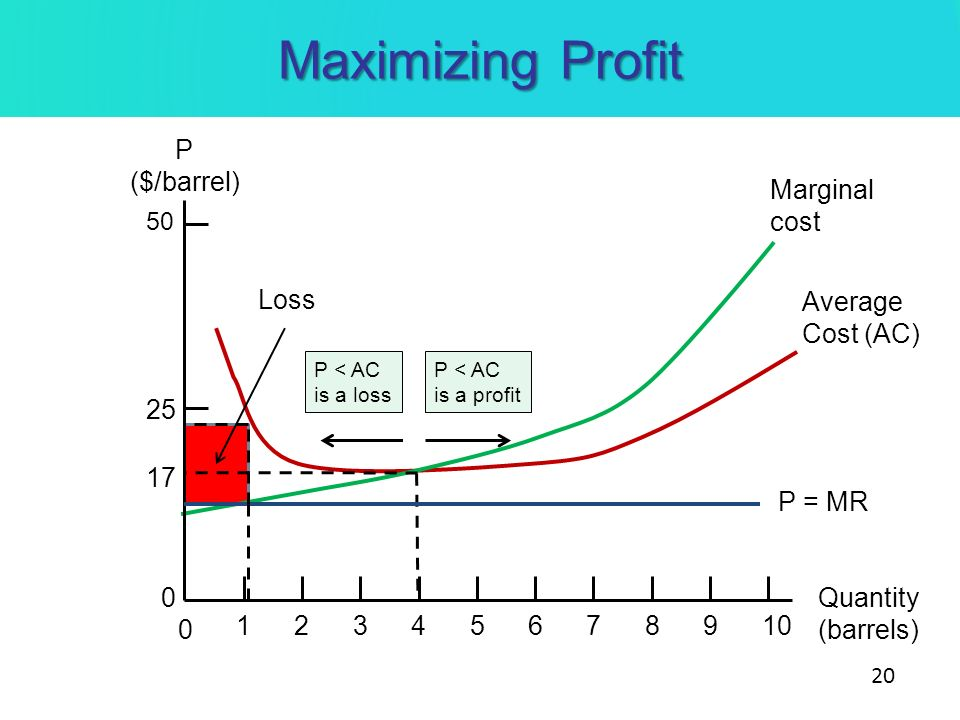 Maximizing Profit P ($/barrel) Marginal cost Loss Average Cost (AC) 25