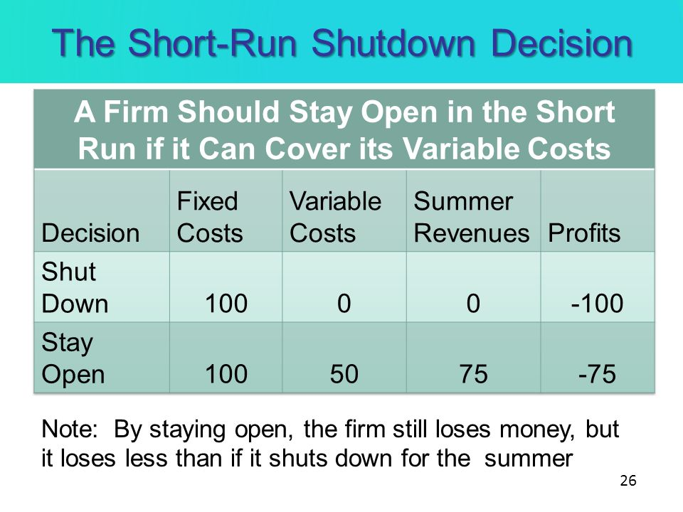 The Short-Run Shutdown Decision