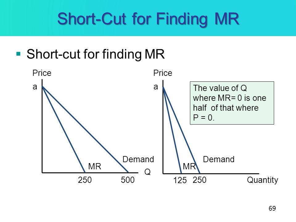 Short-Cut for Finding MR