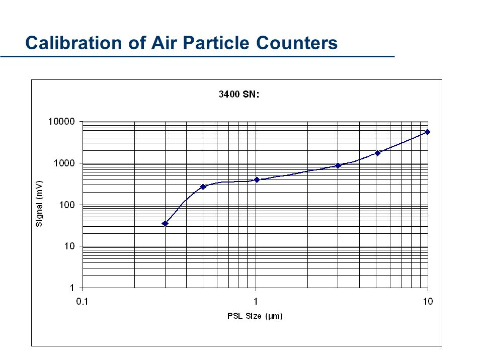 Calibration of Air Particle Counters