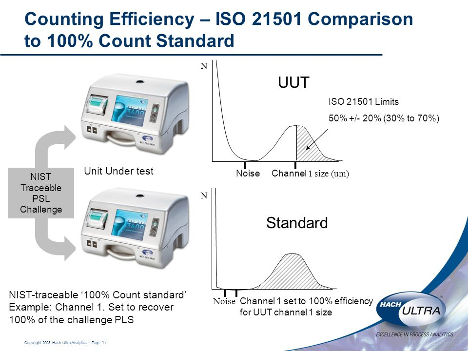 Counting Efficiency – ISO Comparison to 100% Count Standard