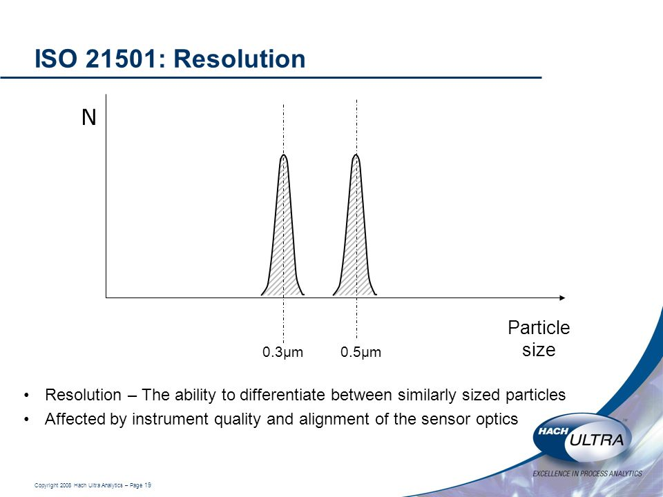 ISO 21501: Resolution N Particle size