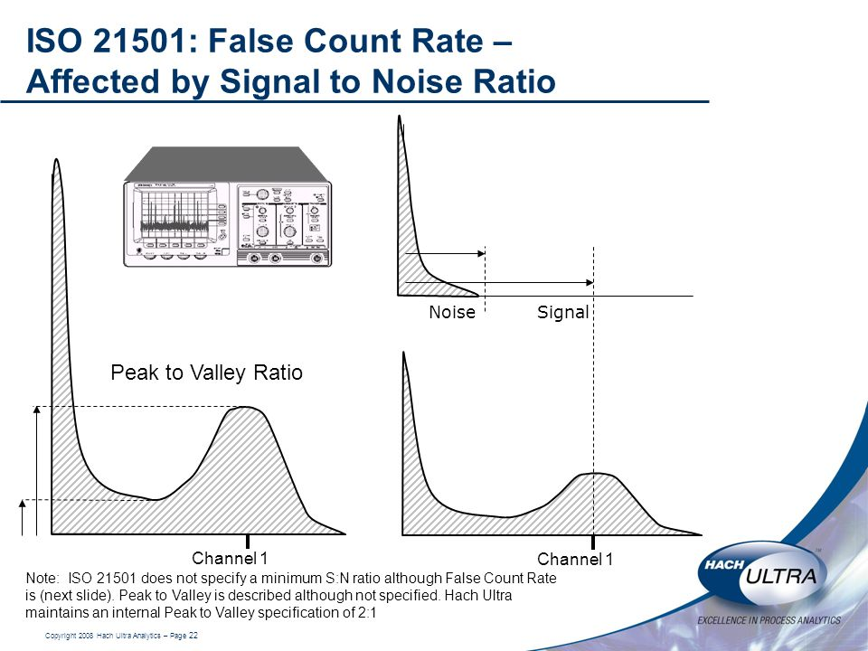 ISO 21501: False Count Rate – Affected by Signal to Noise Ratio