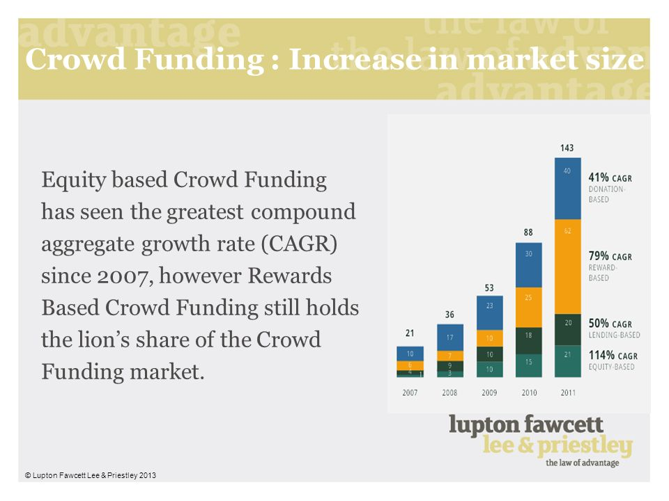 Crowd Funding : Increase in market size