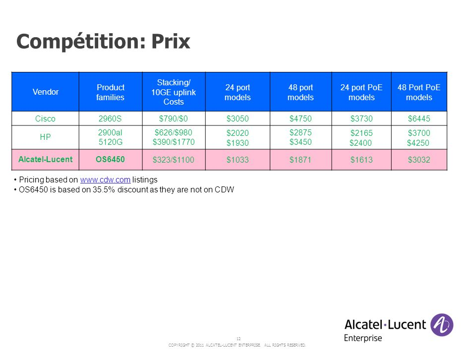 Compétition: Prix Vendor Product families Stacking/ 10GE uplink Costs