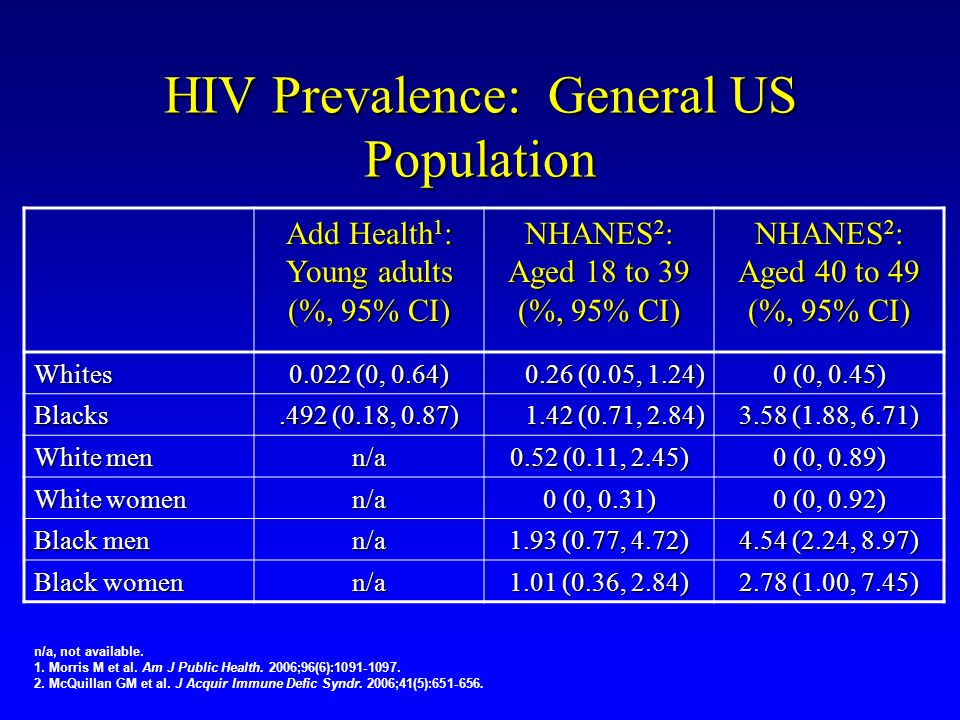 HIV Prevalence: General US Population
