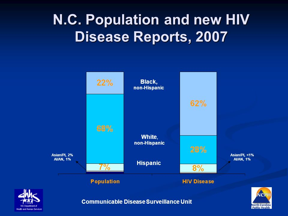 N.C. Population and new HIV Disease Reports, 2007