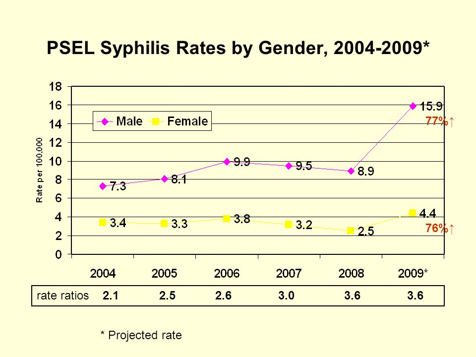 PSEL Syphilis Rates by Gender, 2004-2009*
