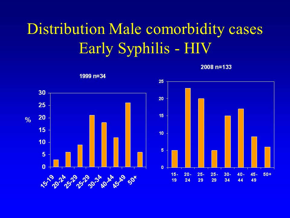 Distribution Male comorbidity cases Early Syphilis - HIV