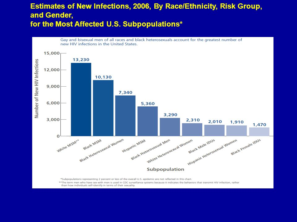 Estimates of New Infections, 2006, By Race/Ethnicity, Risk Group, and Gender,