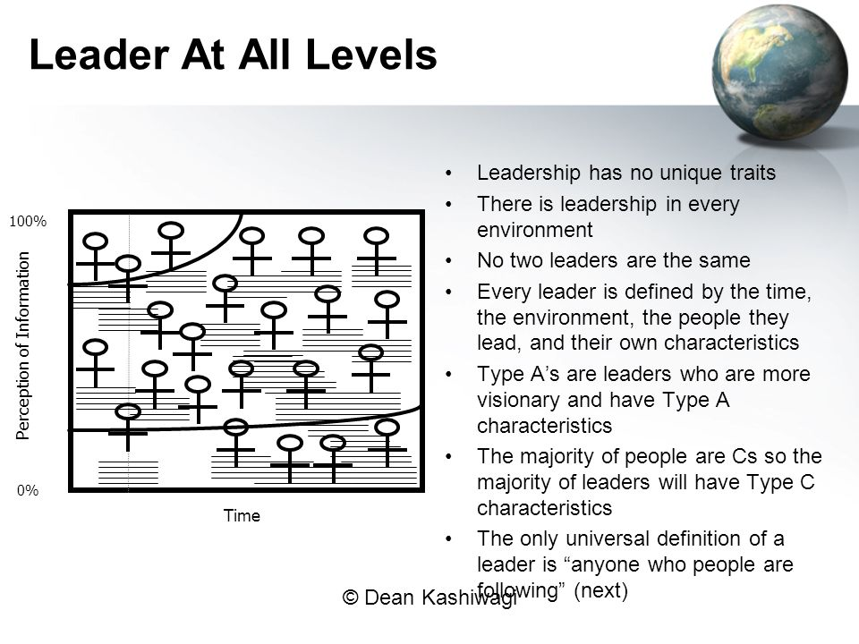 Leader At All Levels Leadership has no unique traits