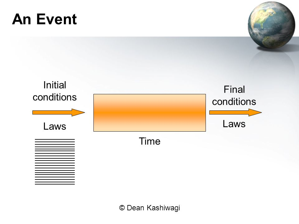 An Event Initial conditions Final conditions Laws Laws Time