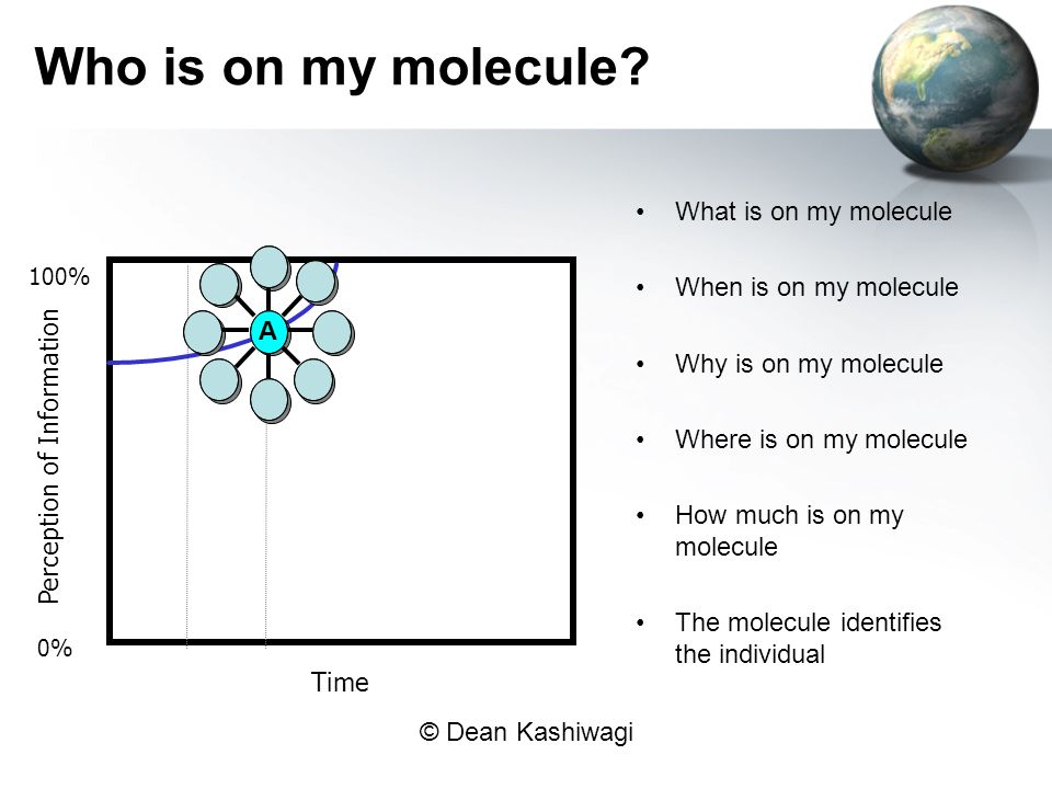 Who is on my molecule What is on my molecule When is on my molecule