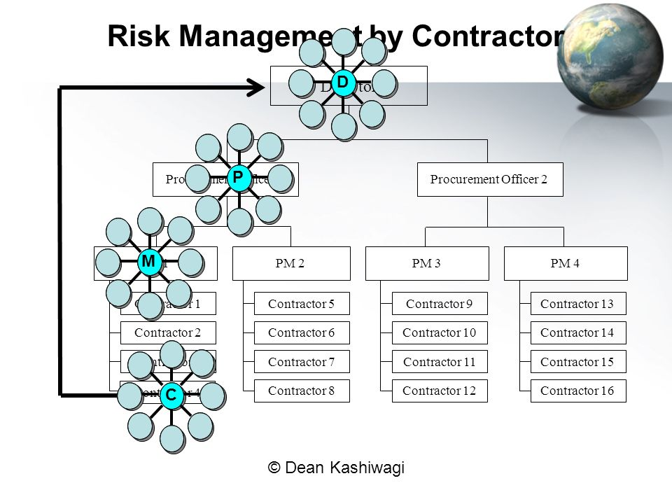 Risk Management by Contractor