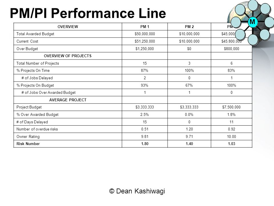 PM/PI Performance Line