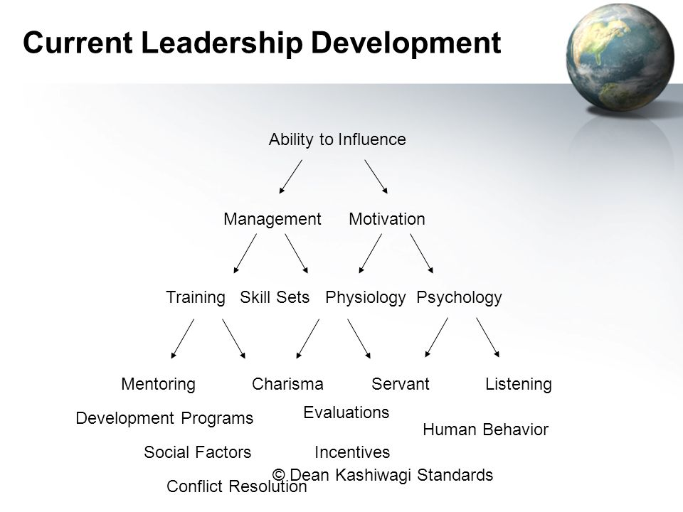 Current Leadership Development