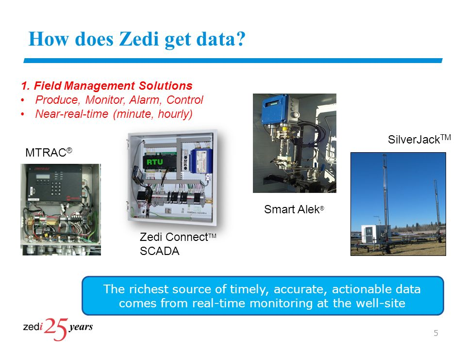 How does Zedi get data 1. Field Management Solutions