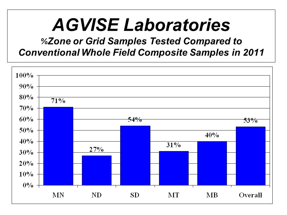 AGVISE Laboratories %Zone or Grid Samples Tested Compared to Conventional Whole Field Composite Samples in 2011