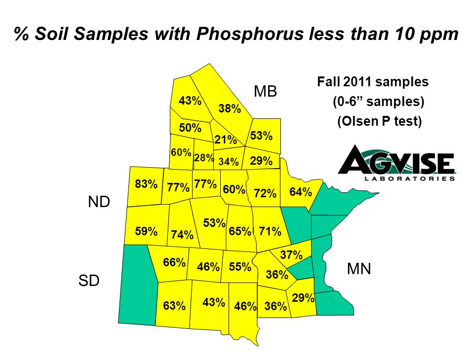 % Soil Samples with Phosphorus less than 10 ppm