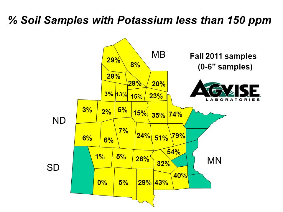 % Soil Samples with Potassium less than 150 ppm