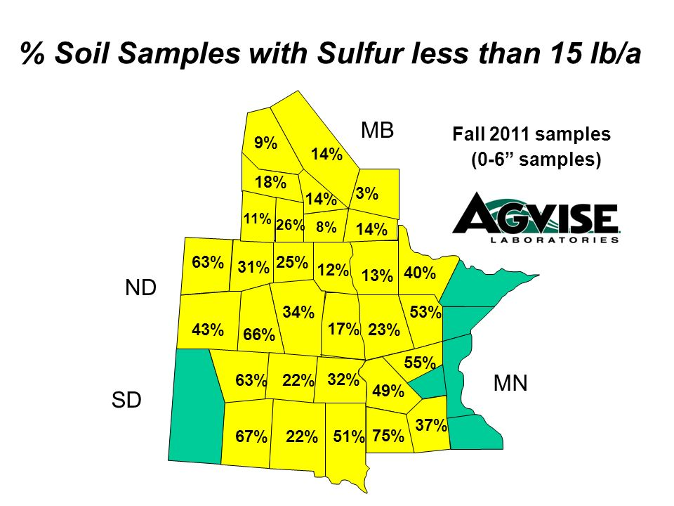 % Soil Samples with Sulfur less than 15 lb/a
