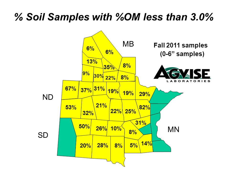 % Soil Samples with %OM less than 3.0%