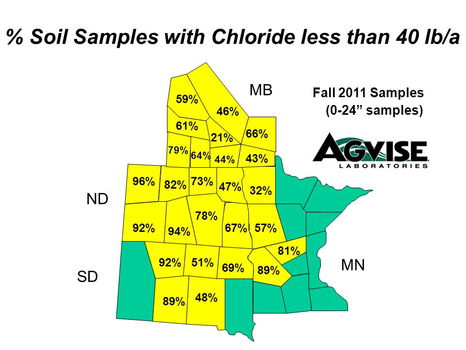 % Soil Samples with Chloride less than 40 lb/a