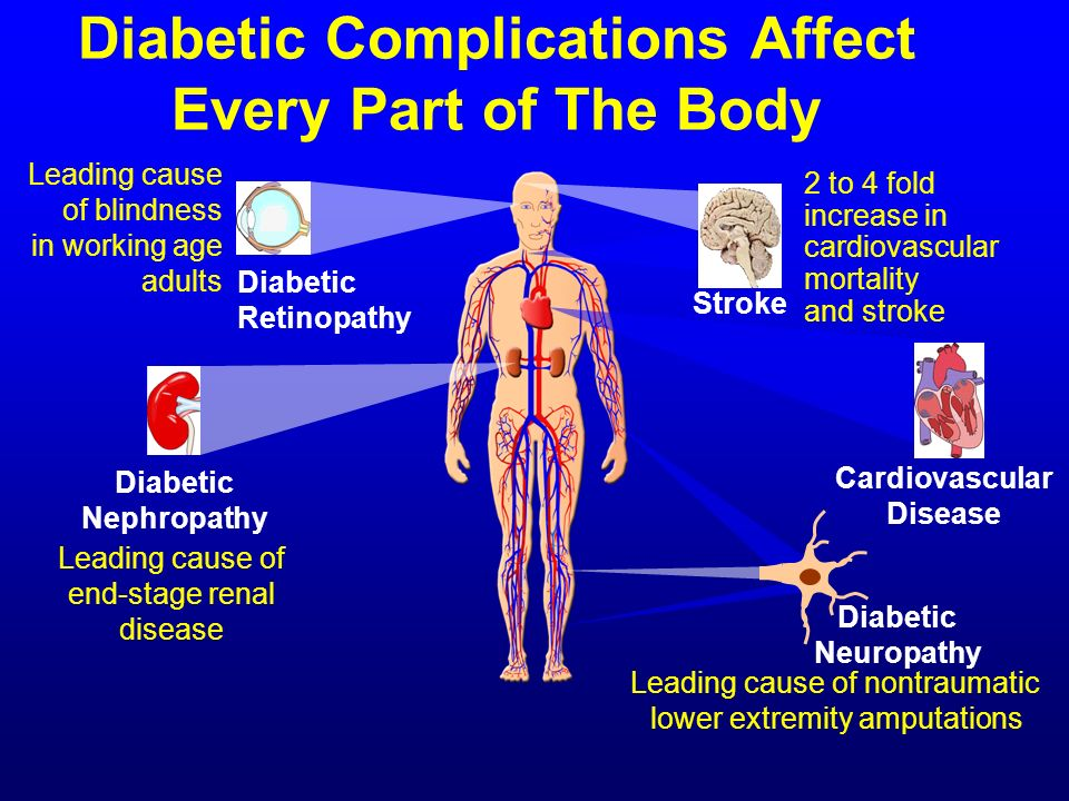Diabetic Complications Affect Every Part of The Body