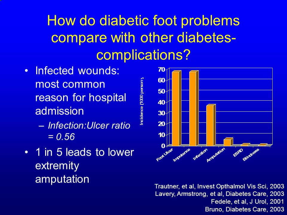 How do diabetic foot problems compare with other diabetes-complications
