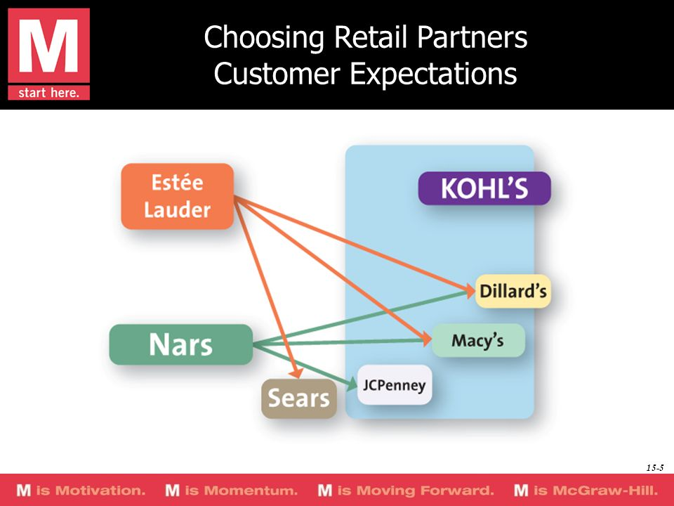 Choosing Retail Partners Customer Expectations