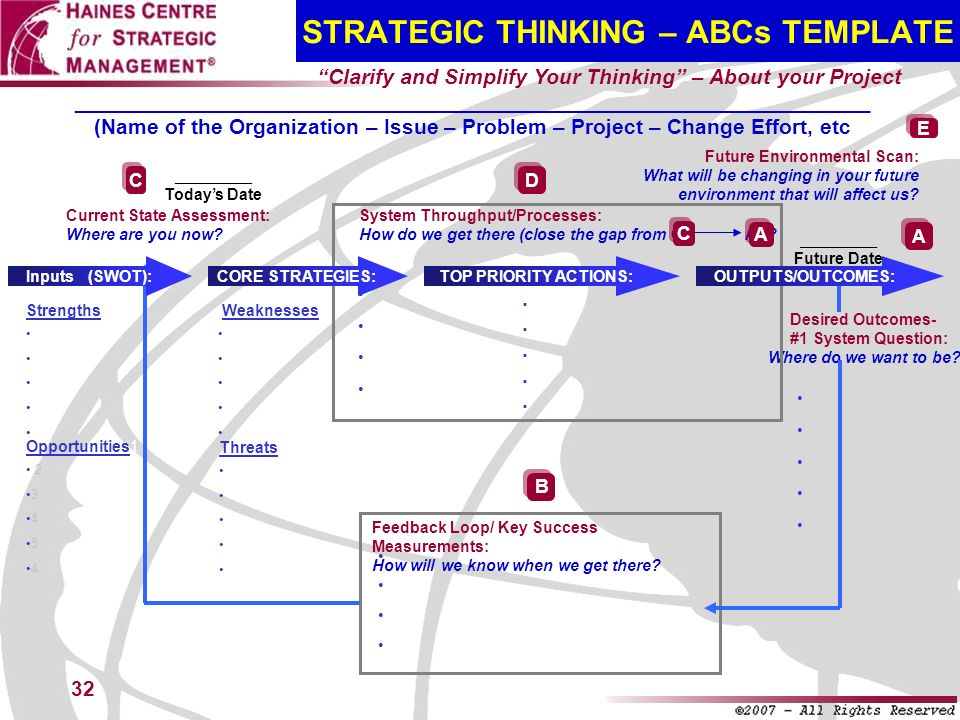 STRATEGIC THINKING – ABCs TEMPLATE
