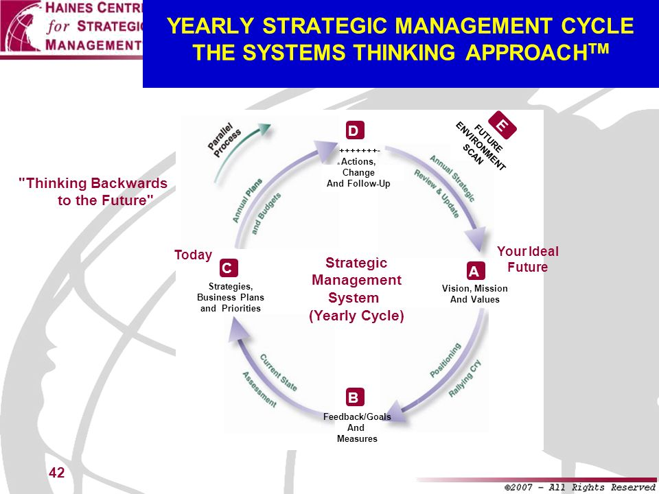 YEARLY STRATEGIC MANAGEMENT CYCLE THE SYSTEMS THINKING APPROACHTM