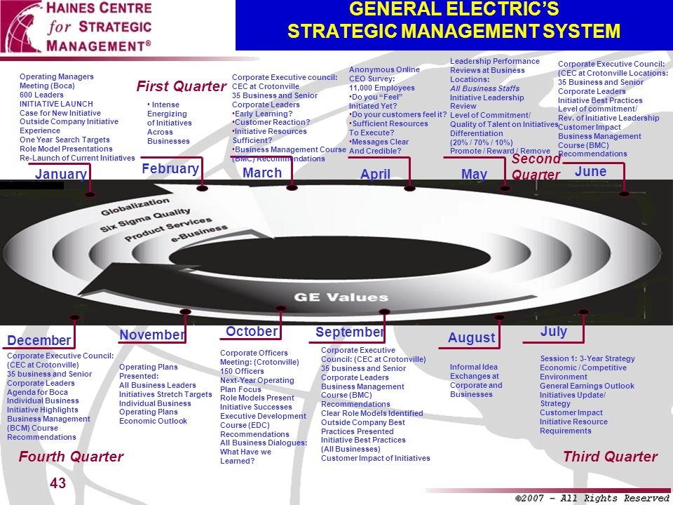 GENERAL ELECTRIC'S STRATEGIC MANAGEMENT SYSTEM