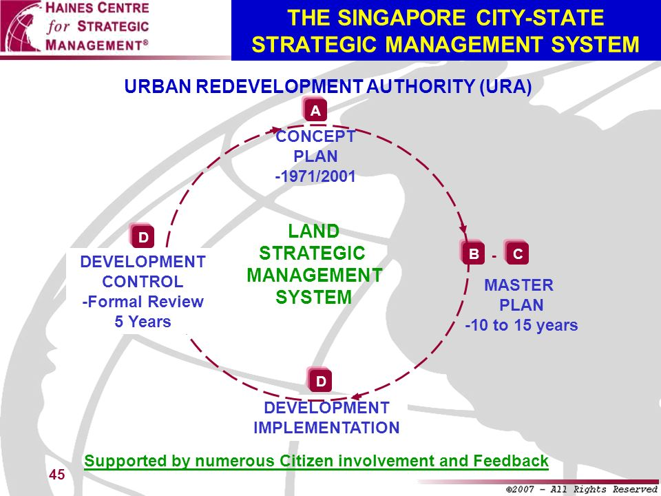 THE SINGAPORE CITY-STATE STRATEGIC MANAGEMENT SYSTEM