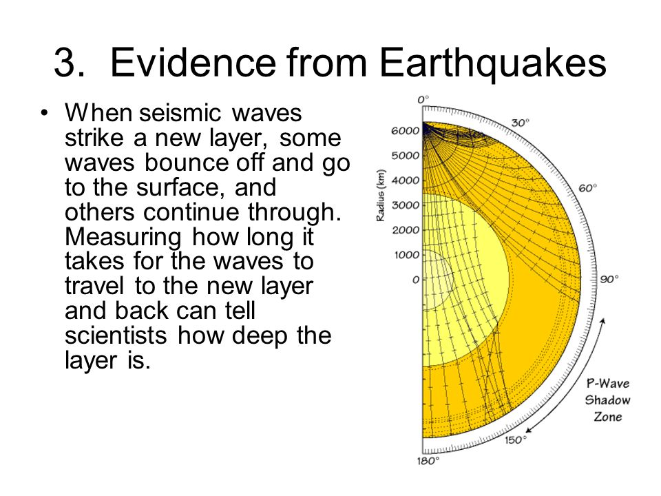 3. Evidence from Earthquakes
