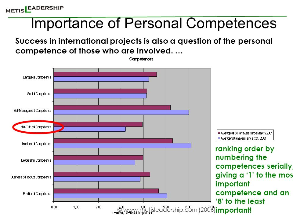 Importance of Personal Competences
