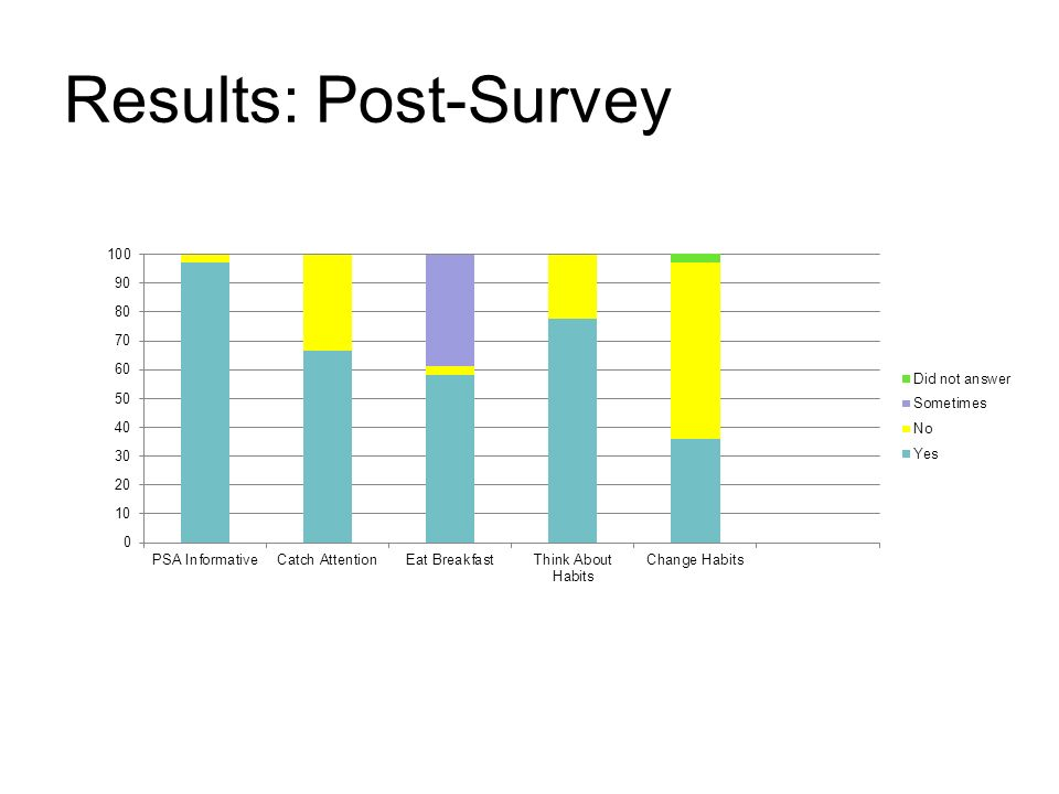 Results: Post-Survey