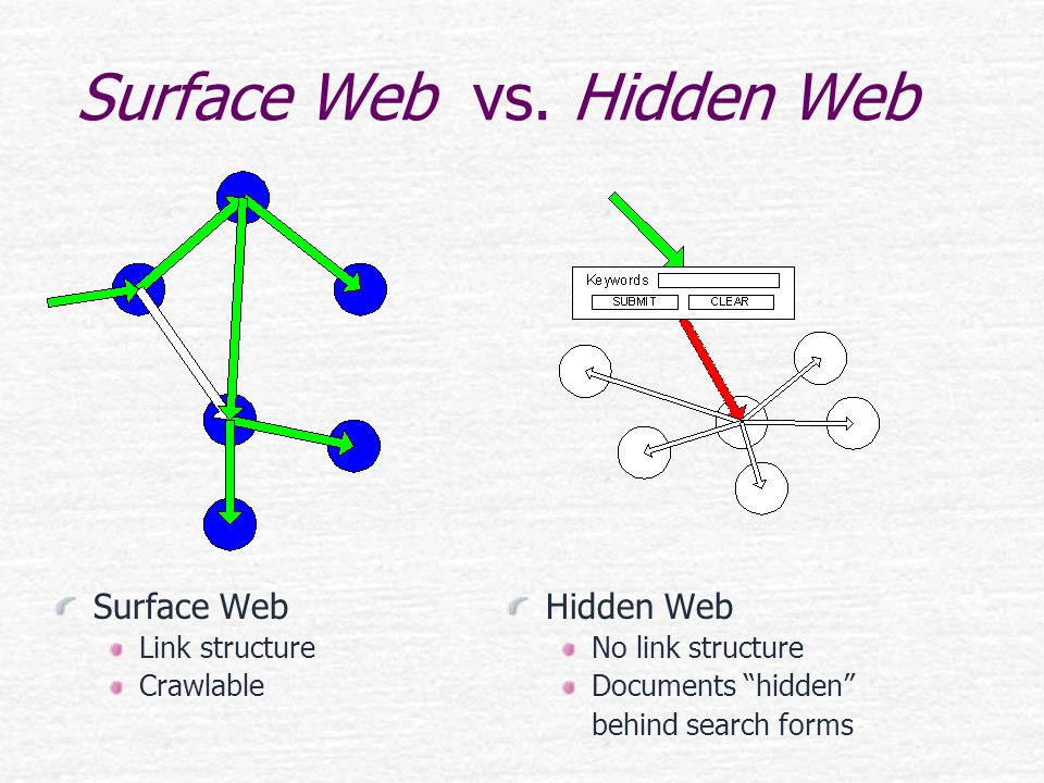 Surface Web vs. Hidden Web