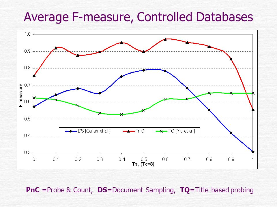 Average F-measure, Controlled Databases