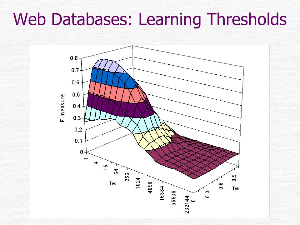 Web Databases: Learning Thresholds