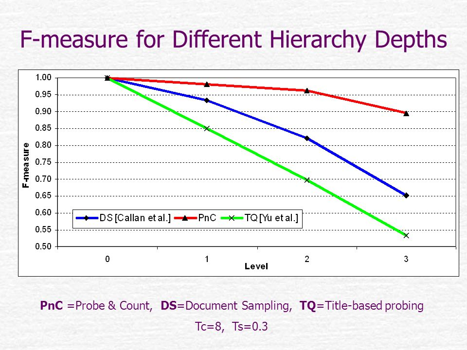 F-measure for Different Hierarchy Depths