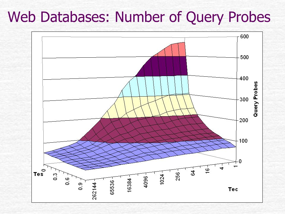 Web Databases: Number of Query Probes