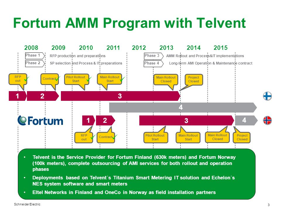 Fortum AMM Program with Telvent
