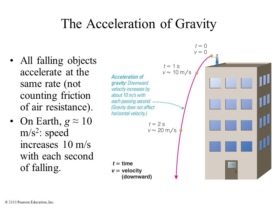 The Acceleration of Gravity
