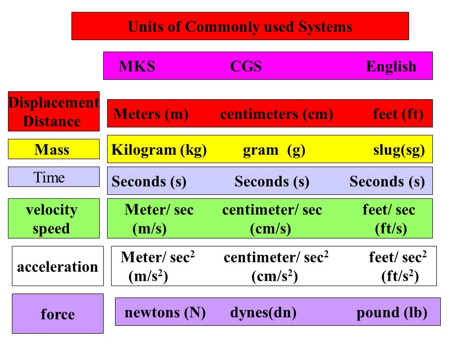 Units of Commonly used Systems