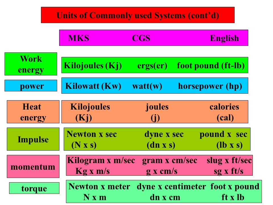 Units of Commonly used Systems (cont'd)
