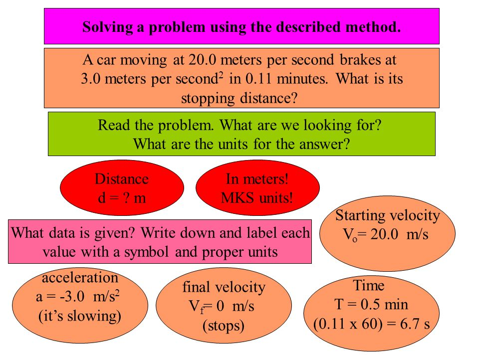 Solving a problem using the described method.